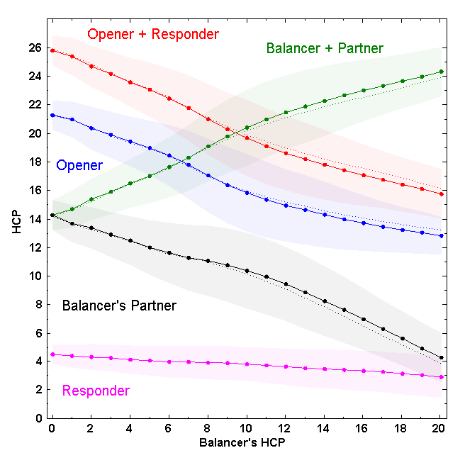 Plot of average HCP and expected range for partnerships and individual hands as a function of balancer's HCP when the auction is one of suit, pass, pass