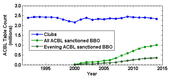 Total club table count from 1991-2014 and ACBL sanctioned BBO table count from 1999-2014