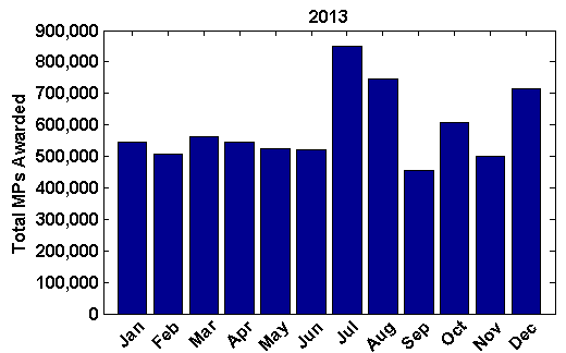 Total masterpoint awarded by month in 2013