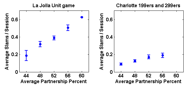 Plot of average slams per session bid and made versus average partnership percentage, binned in 4% bins, for regular partnerships in both the La Jolla Unit game and the Charlotte Bridge Studio 199er and 299er games combined